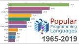 De meest populaire programmeertalen 1965-2019