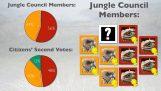 Πως λειτουργεί το αναλογικό εκλογικό σύστημα
