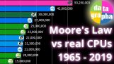 Moore's Law in comparison with the evolution of processors