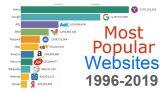 Οι πιο δημοφιλείς σελίδες στο διαδίκτυο (1996-2019)