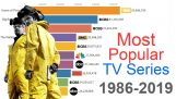 A série mais popular TV (1986 – 2019)