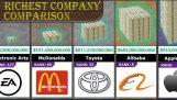 Οι πιο πλούσιες εταιρίες στον κόσμο