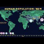 Η αύξηση του παγκόσμιου πληθυσμού ανά τους αιώνες