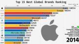Η κατάταξη των 15 μεγαλύτερων εταιριών παγκοσμίως (2000-2018)